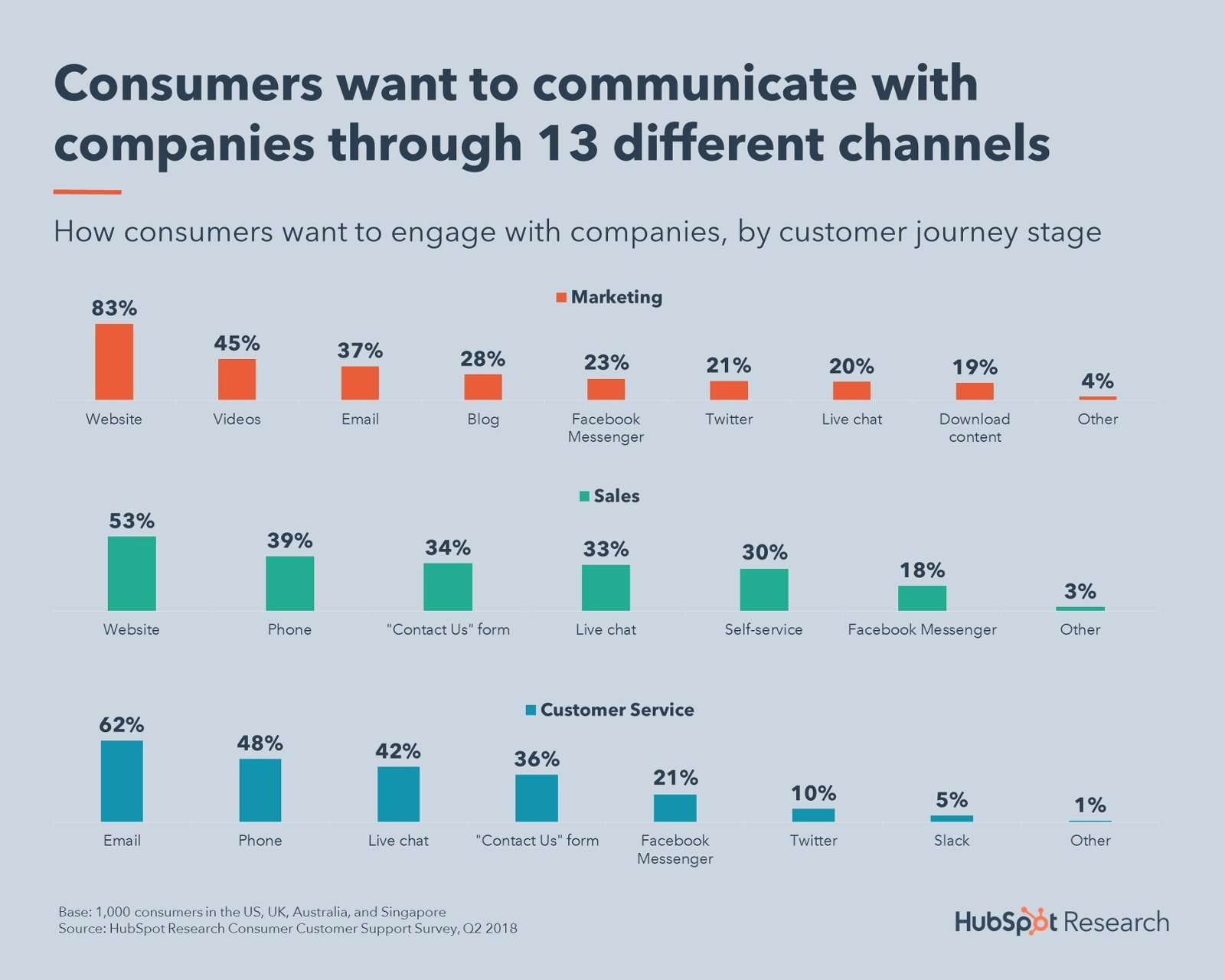 Consumers want to communicate with companies through 13 different channels