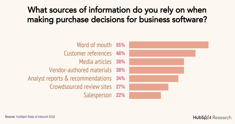 55 % asiakkaista luottaa eniten suosituksiin tehdessään ostopäätöksen