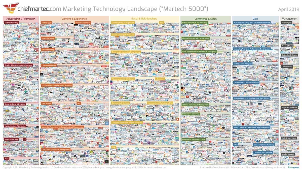 Chiefmartec | Marketing technology landscape 2019