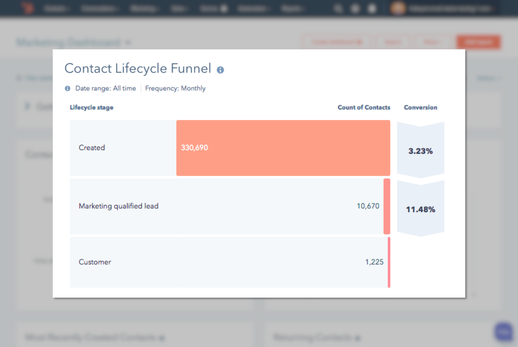 HubSpot Contact Lifecycle Funnel