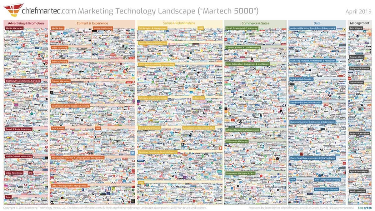 How to build a growth marketing technology stack?