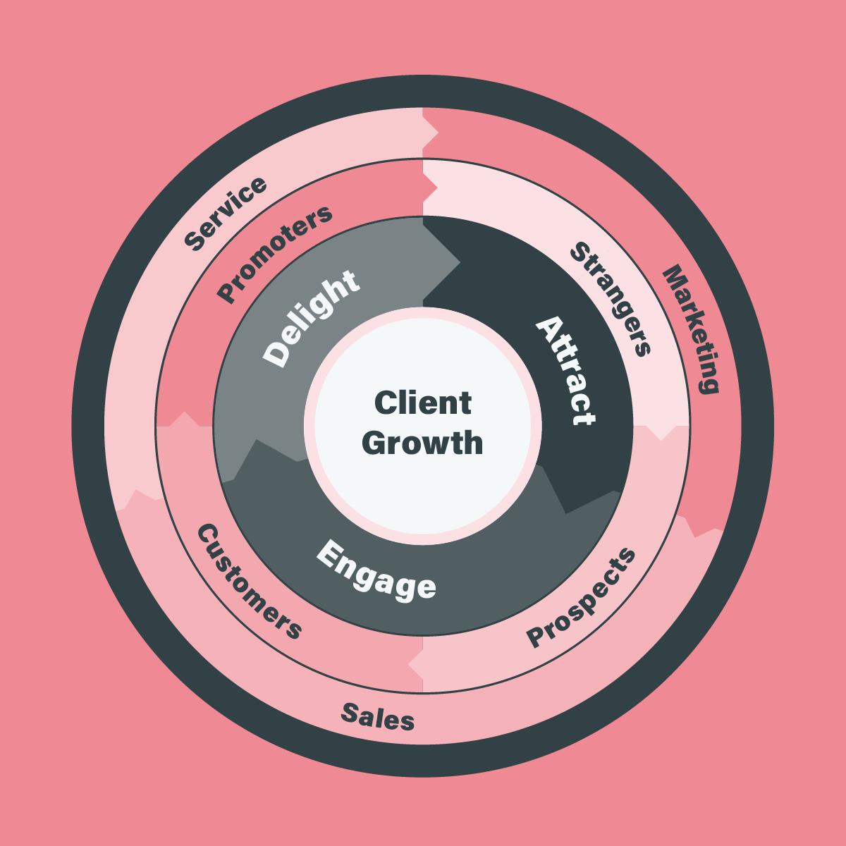 Client Growth Flywheel