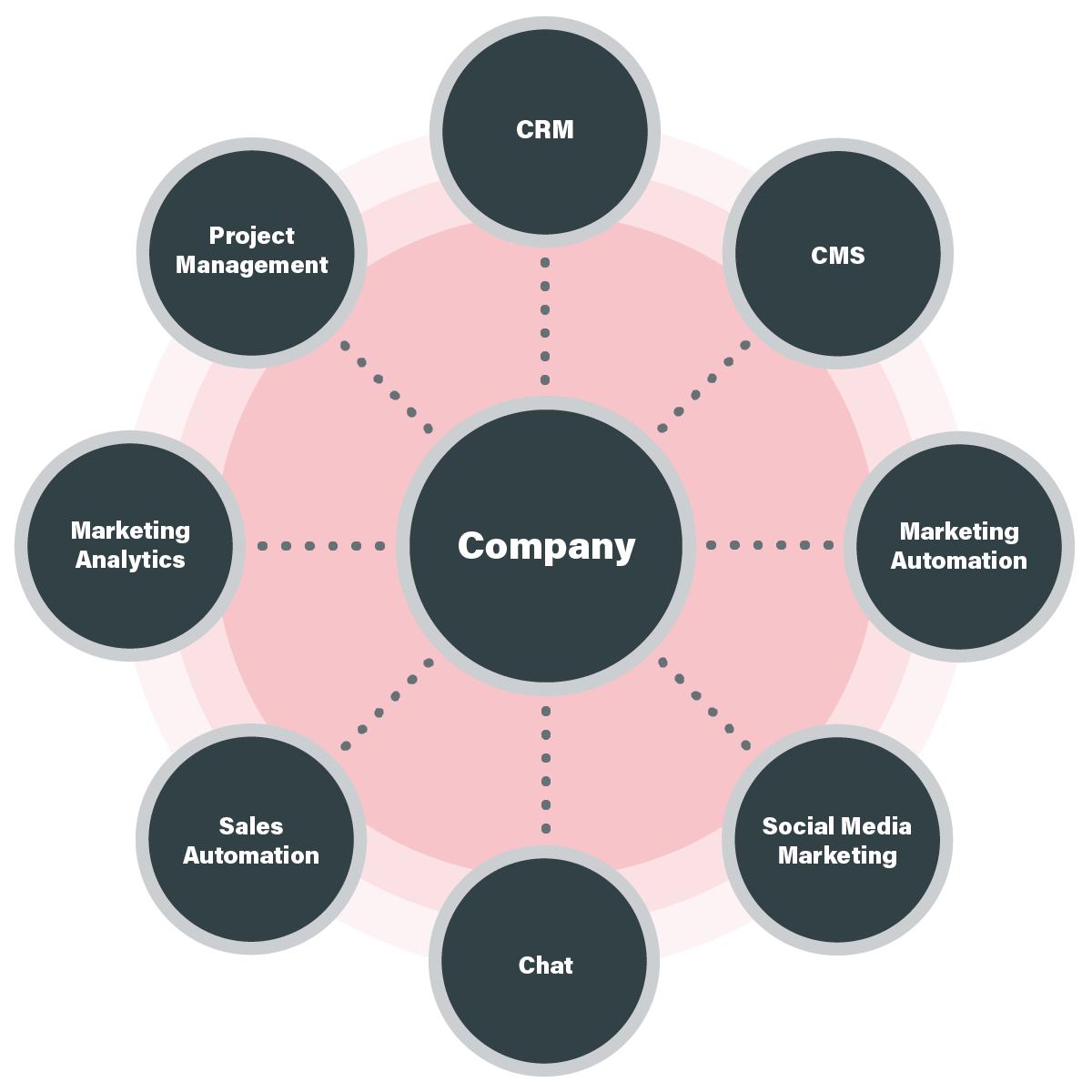 Tech Stack Audit | Prami Growth Agency